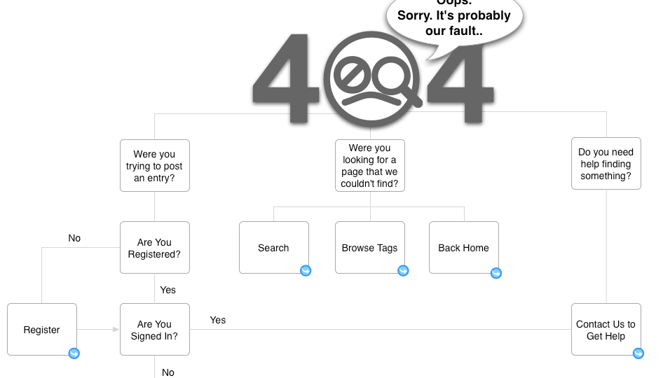 Error 404 para arquitectos de la información