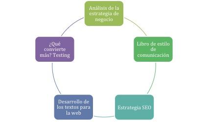 cómo redactar textos para la web